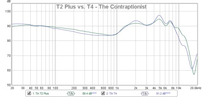 T2 Plus vs. T4 - The Contraptionist