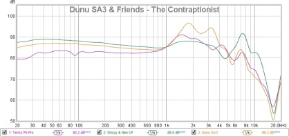 Dunu SA3 & Friends - The Contraptionist