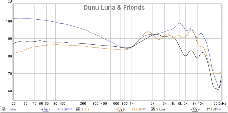 Dunu Luna & Friends 2