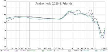 Andromeda 2020 & Friends