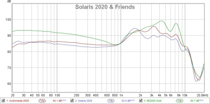 Solaris 2020 & Friends