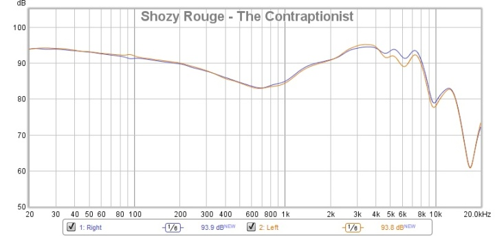 Shozy Rouge